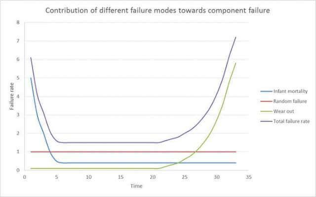 Failure Rates - Lumina Technologies